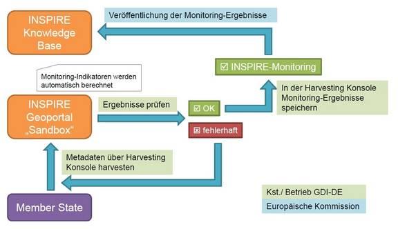 INSPIRE-Monitoring neues Verfahren
